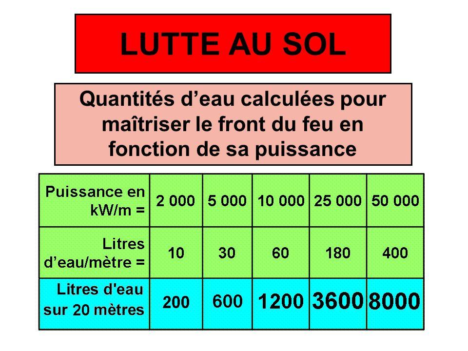 LUTTE AU SOL Quantités d'eau calculées pour maîtriser le front du feu en fonction de sa puissance