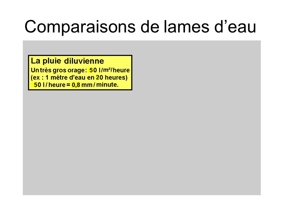 Comparaisons de lames d'eau