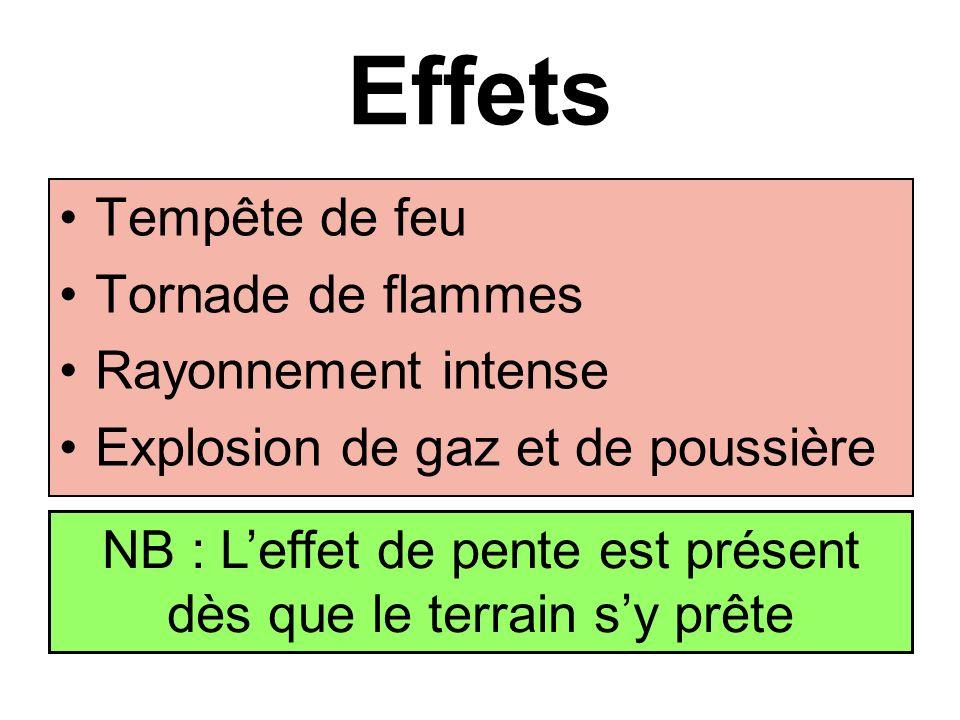 NB : L'effet de pente est présent dès que le terrain s'y prête