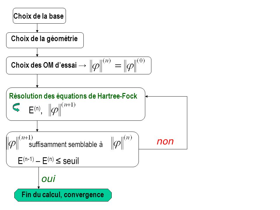 E(n), non E(n-1) – E(n) ≤ seuil oui Choix de la base