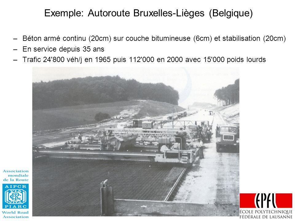 Exemple: Autoroute Bruxelles-Lièges (Belgique)