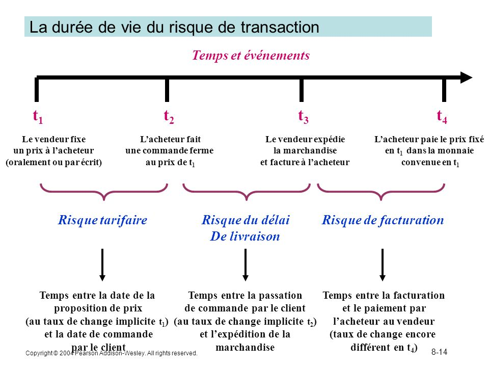 La durée de vie du risque de transaction