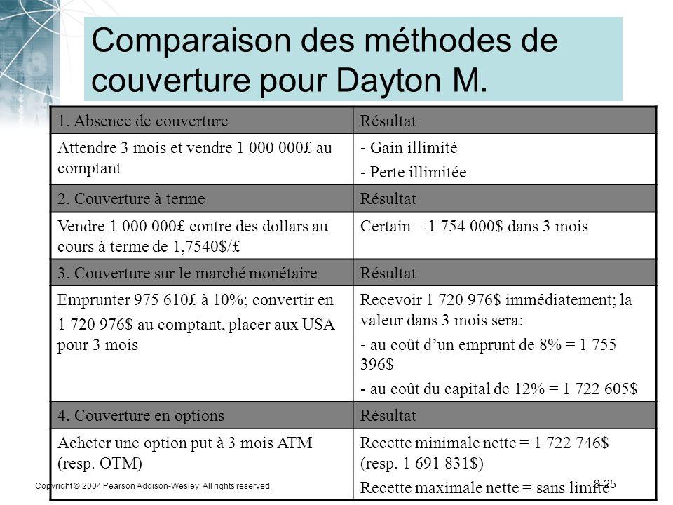 Comparaison des méthodes de couverture pour Dayton M.