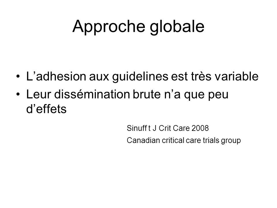 Approche globale L'adhesion aux guidelines est très variable