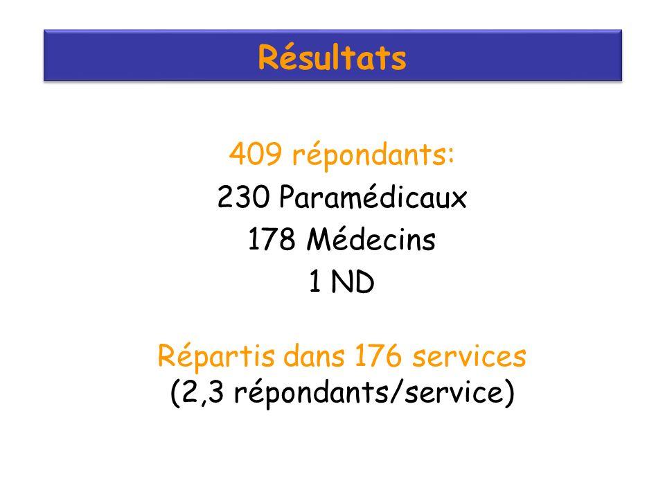 Résultats 409 répondants: 230 Paramédicaux 178 Médecins 1 ND