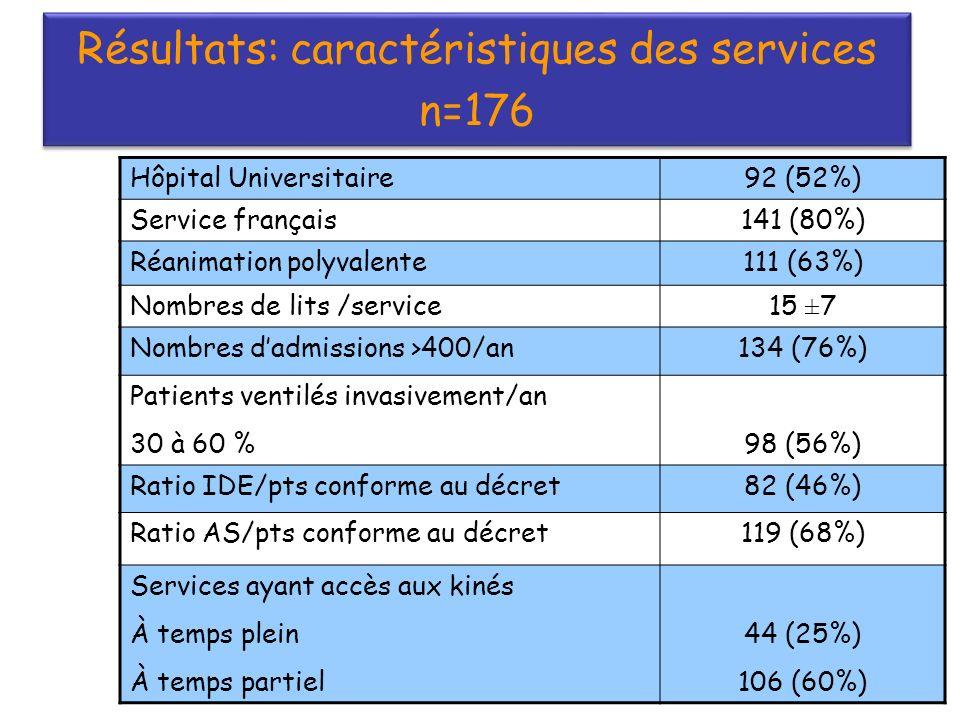 Résultats: caractéristiques des services