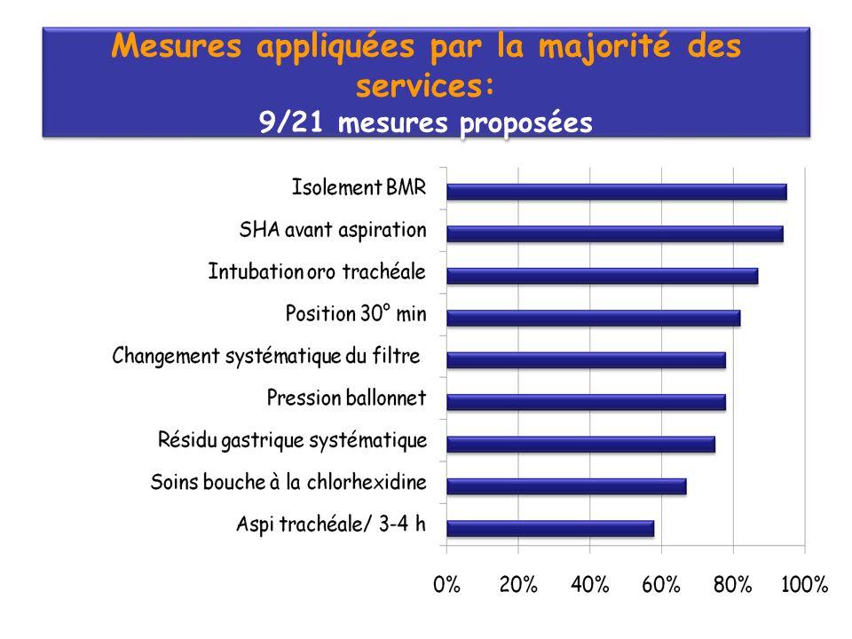 Mesures appliquées par la majorité des services: 9/21 mesures proposées