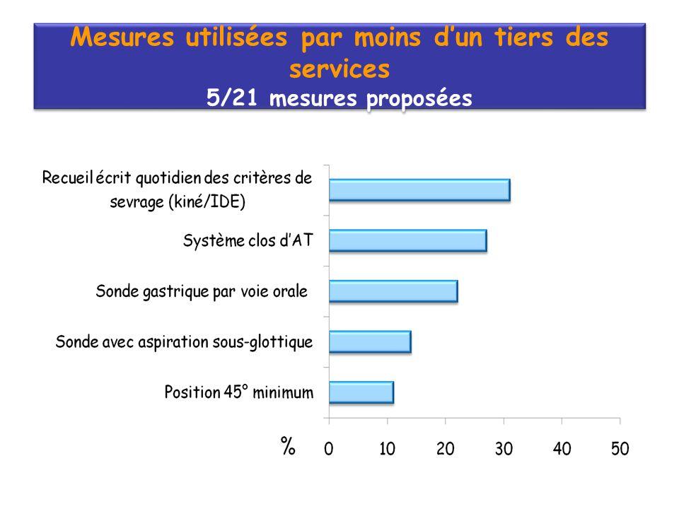 Mesures utilisées par moins d'un tiers des services