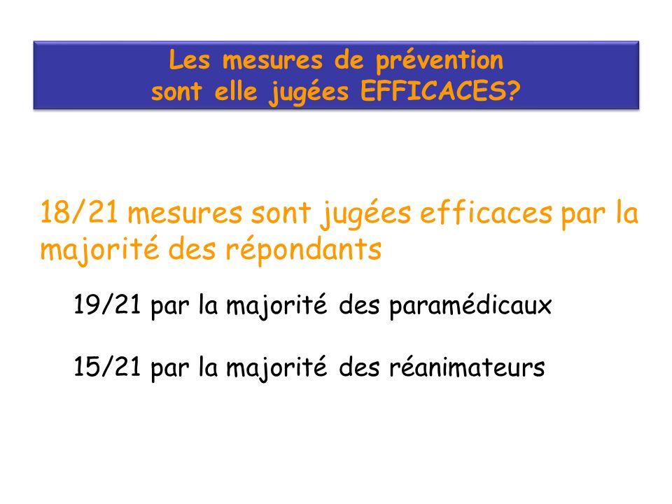 Les mesures de prévention sont elle jugées EFFICACES