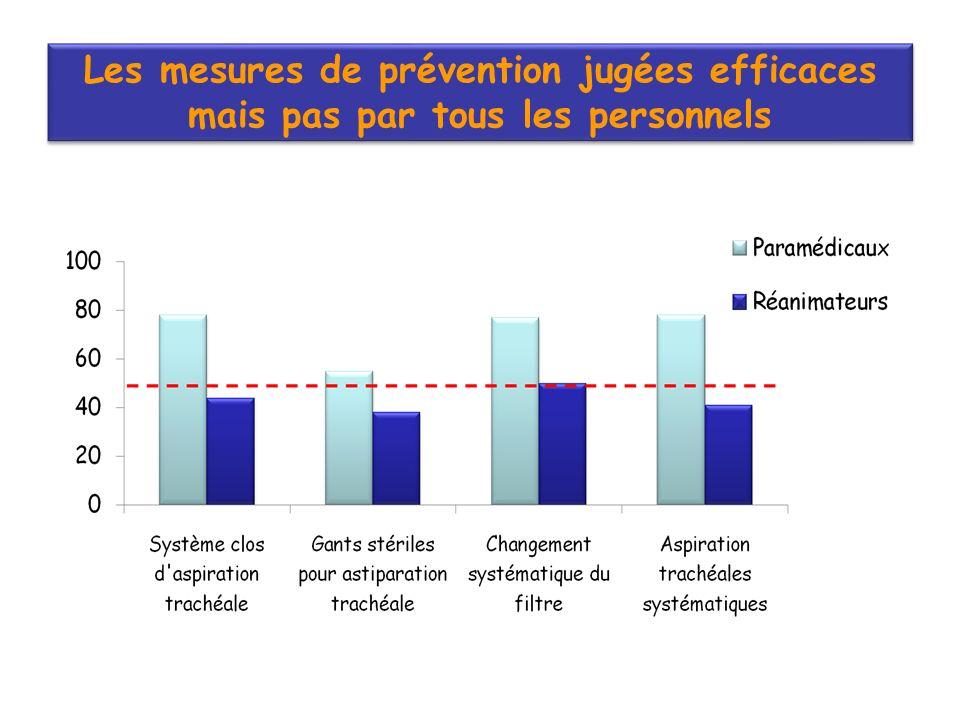 Les mesures de prévention jugées efficaces