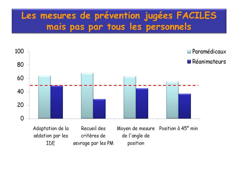 Les mesures de prévention jugées FACILES