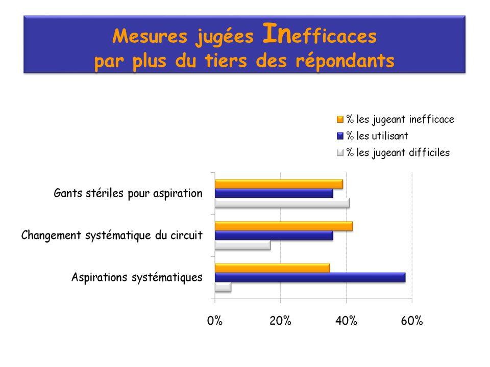Mesures jugées Inefficaces par plus du tiers des répondants