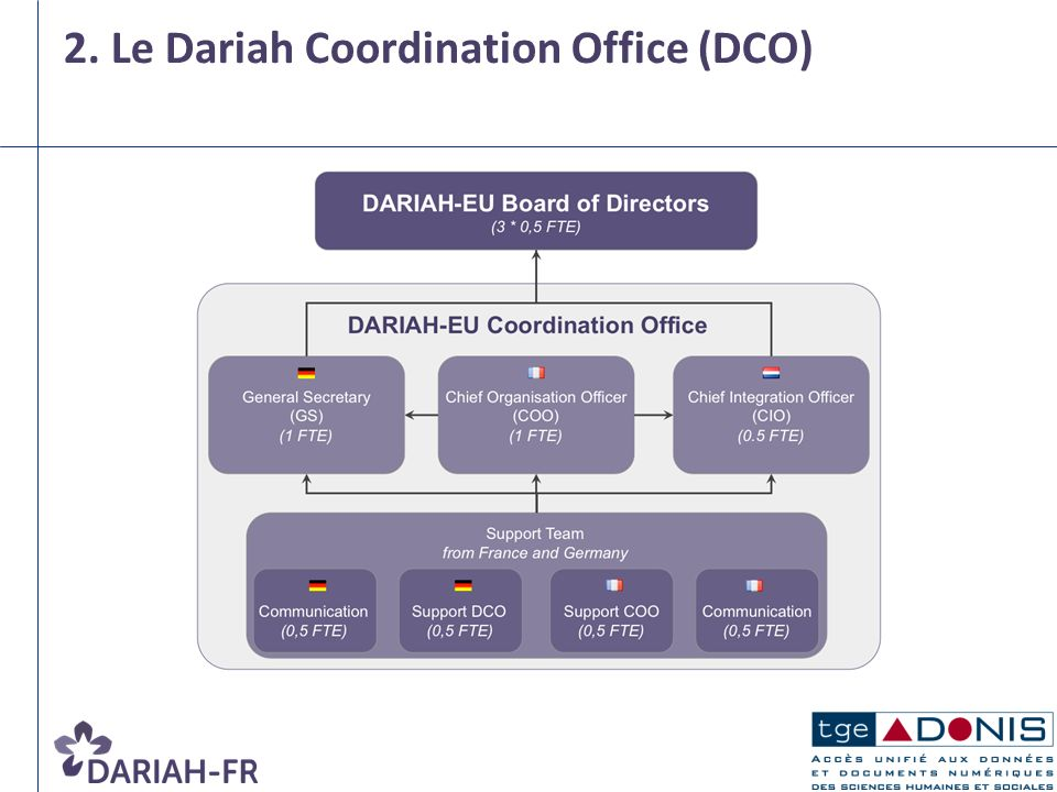 2. Le Dariah Coordination Office (DCO)