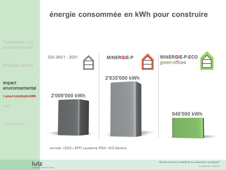 énergie consommée en kWh pour construire