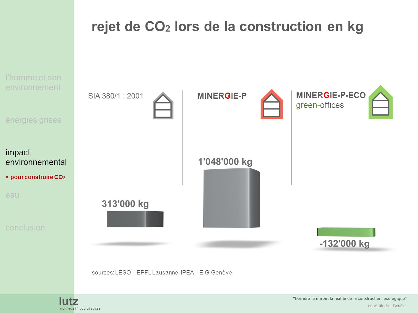 rejet de CO2 lors de la construction en kg