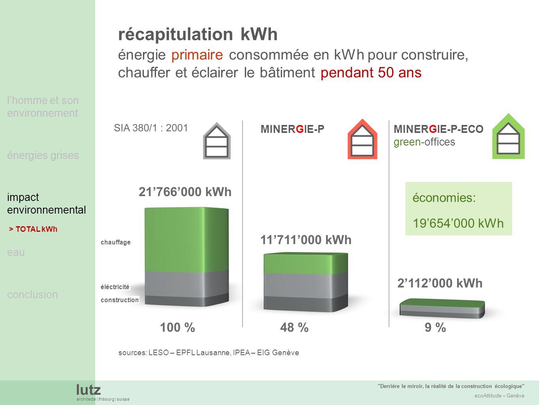 récapitulation kWh énergie primaire consommée en kWh pour construire, chauffer et éclairer le bâtiment pendant 50 ans.