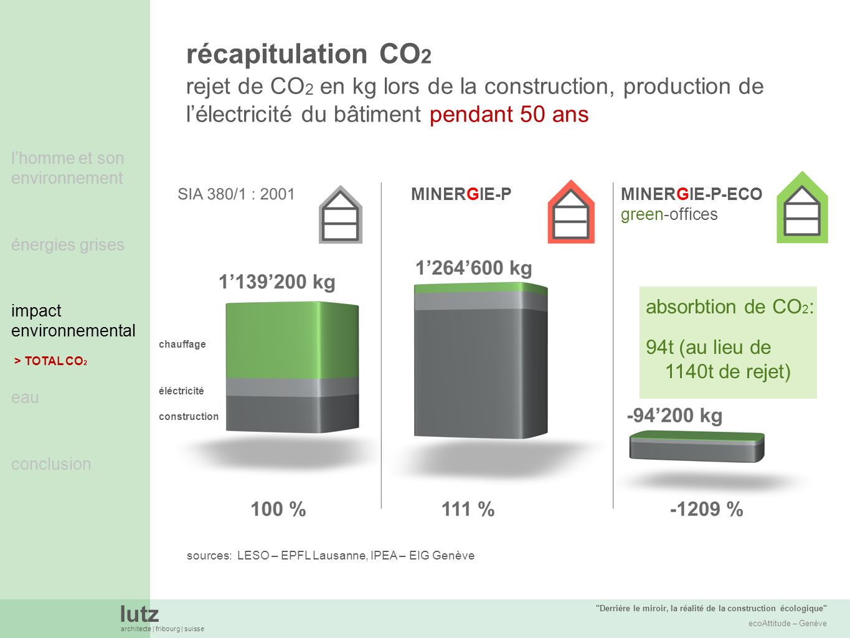 récapitulation CO2 rejet de CO2 en kg lors de la construction, production de l'électricité du bâtiment pendant 50 ans.