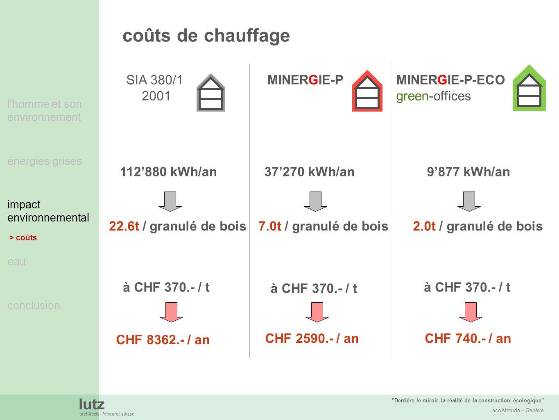 coûts de chauffage SIA 380/1 2001 MINERGIE-P MINERGIE-P-ECO