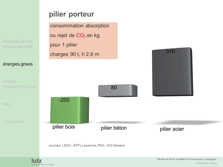 pilier porteur consommation absorption ou rejet de CO2 en kg