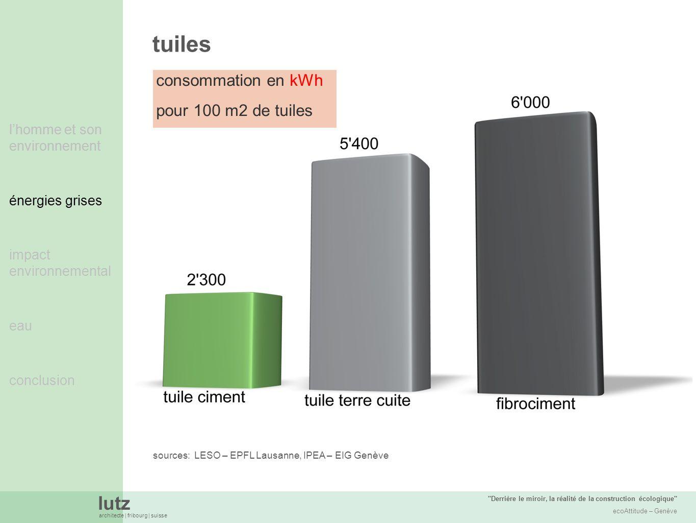 tuiles consommation en kWh pour 100 m2 de tuiles