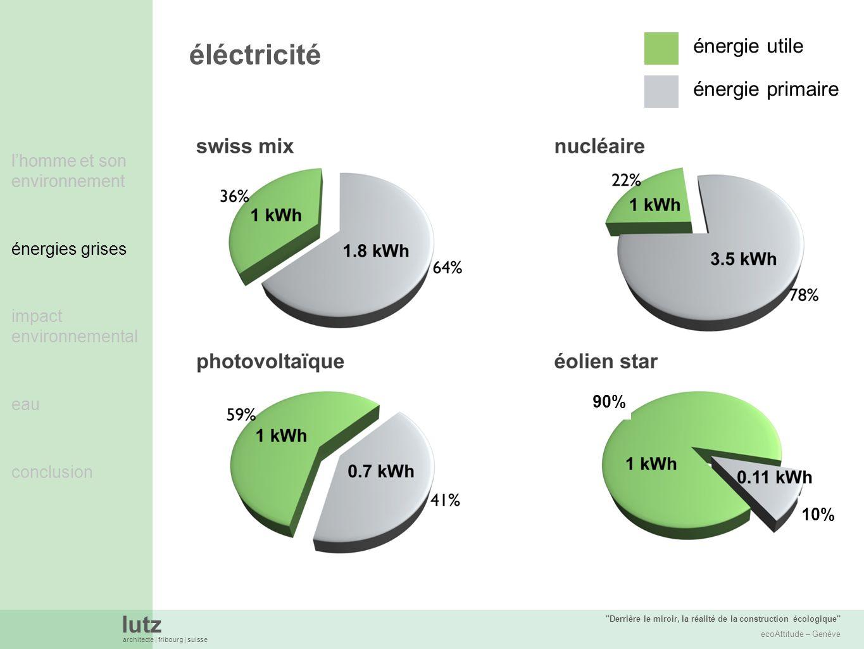 éléctricité énergie utile énergie primaire