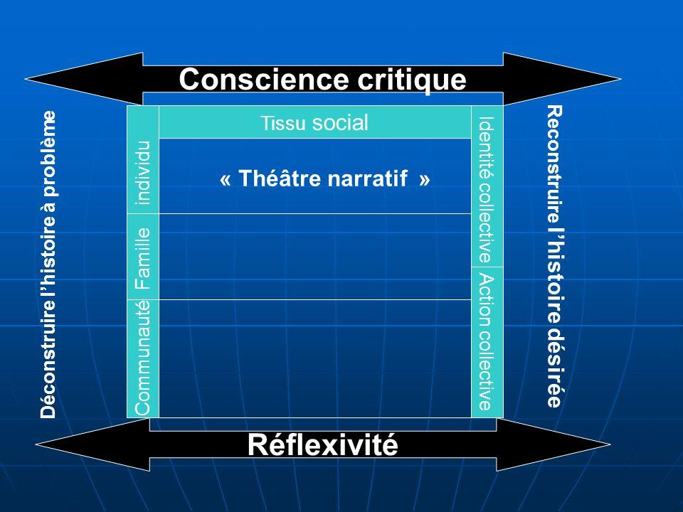 Conscience critique Réflexivité