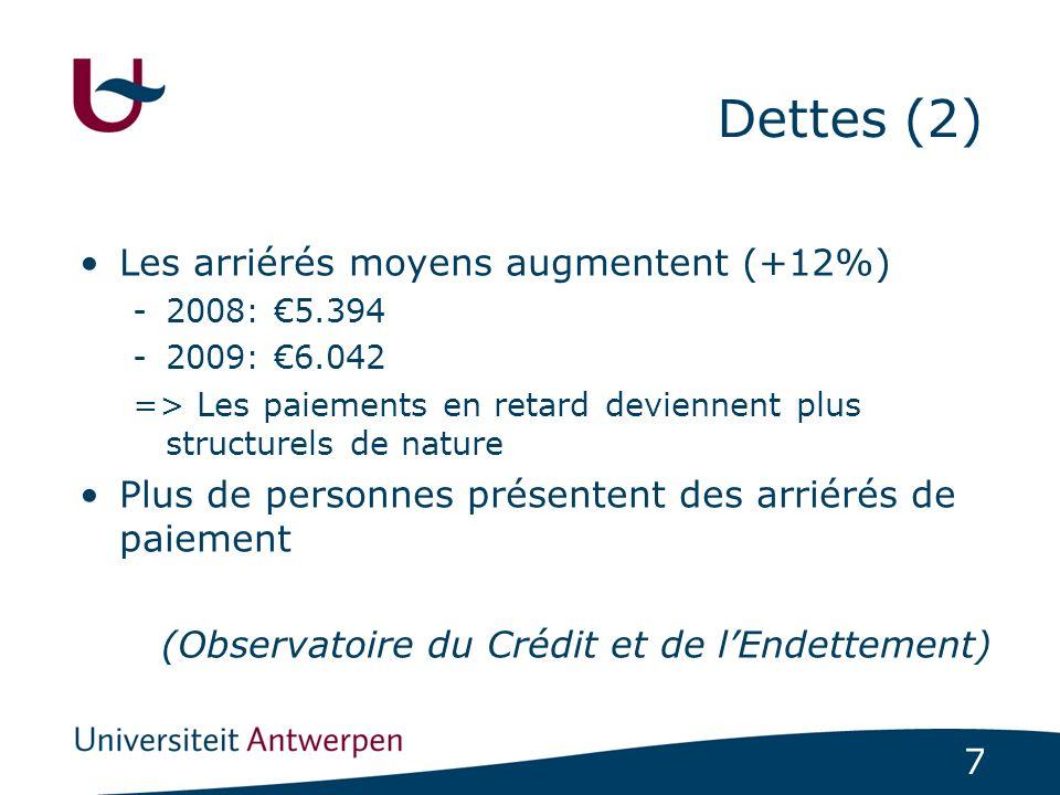 Dettes (2) Les arriérés moyens augmentent (+12%)