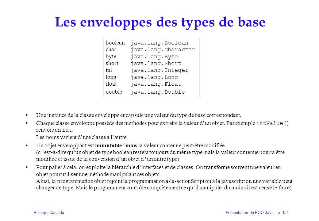 Les enveloppes des types de base