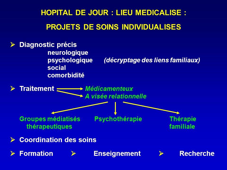 HOPITAL DE JOUR : LIEU MEDICALISE : PROJETS DE SOINS INDIVIDUALISES