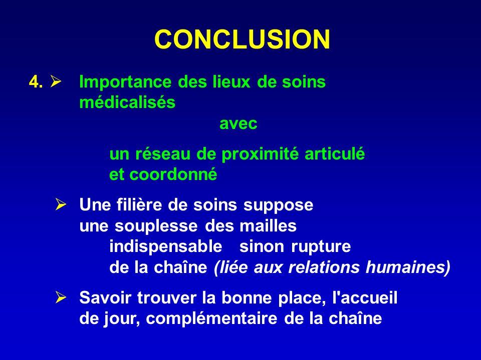CONCLUSION 4.  Importance des lieux de soins médicalisés avec