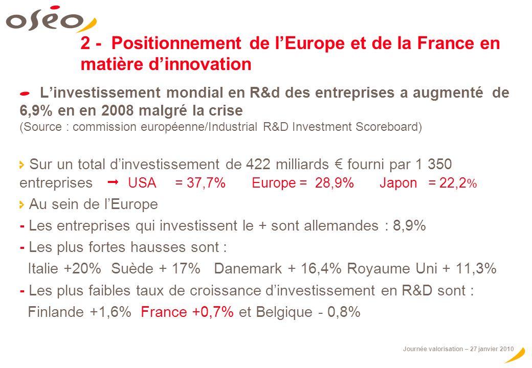2 - Positionnement de l'Europe et de la France en matière d'innovation