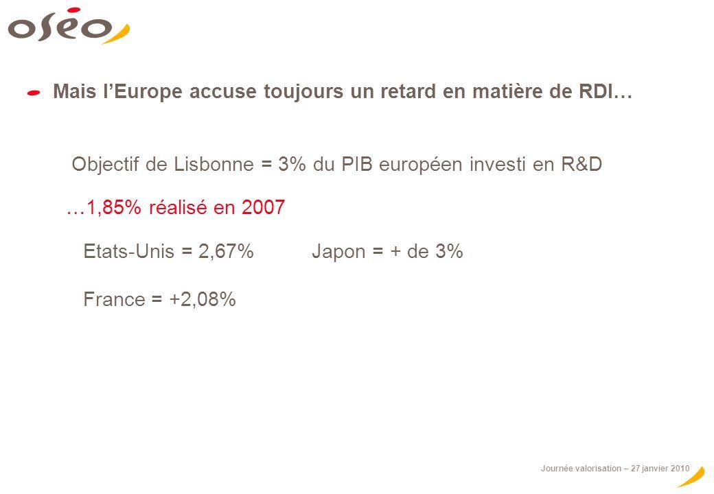 Mais l'Europe accuse toujours un retard en matière de RDI…