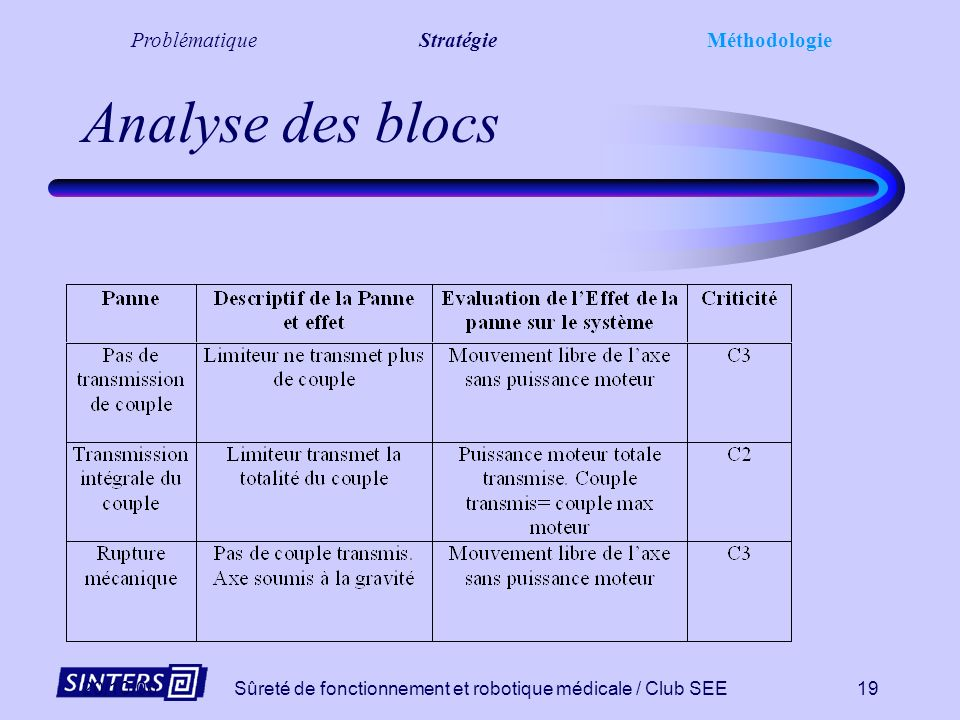 Analyse des blocs Problématique Stratégie Méthodologie 20/10/00