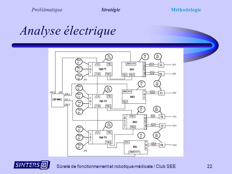 Analyse électrique Problématique Stratégie Méthodologie 20/10/00