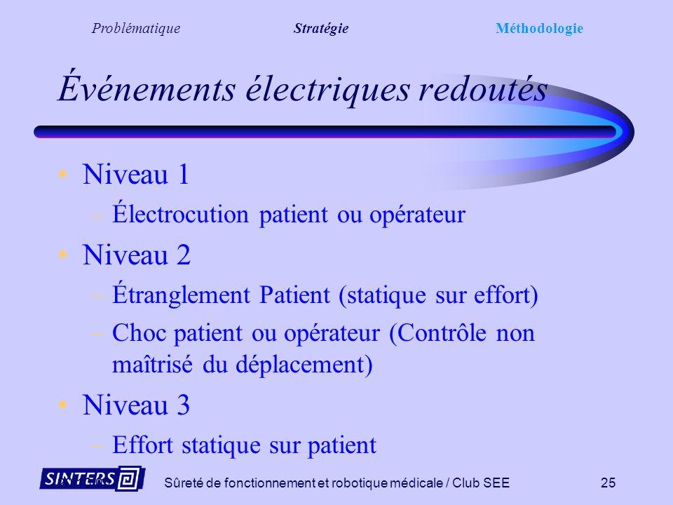 Événements électriques redoutés