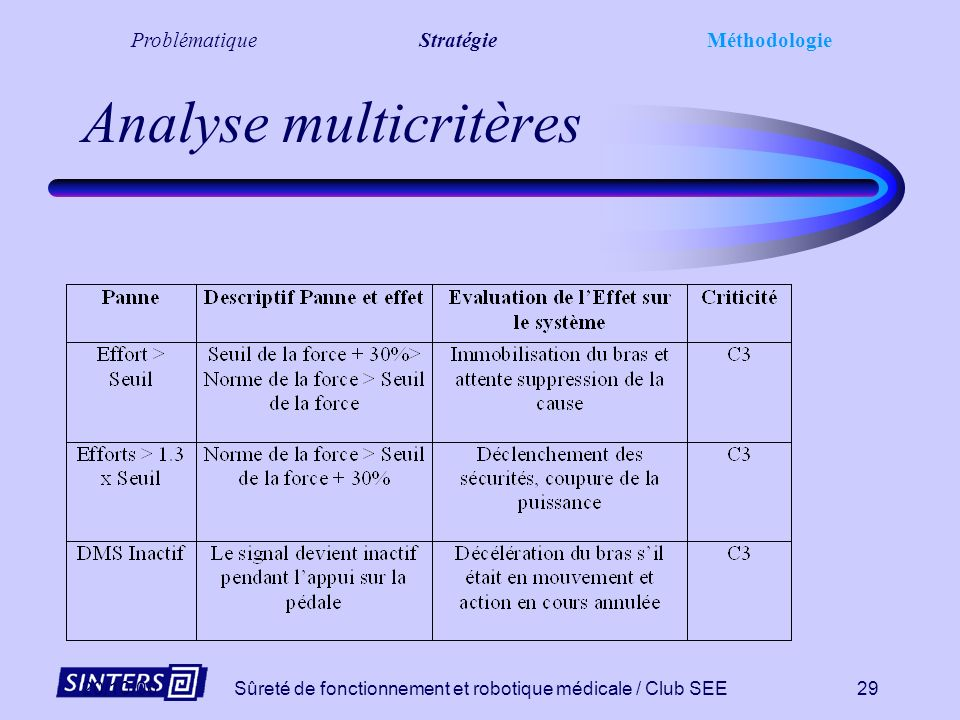 Analyse multicritères