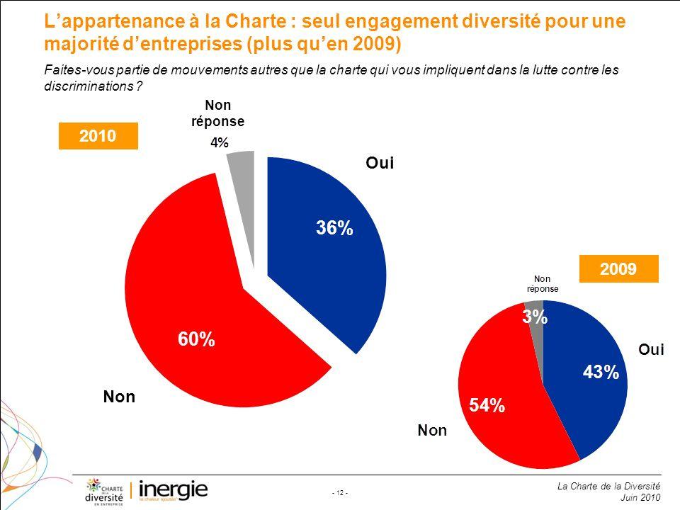 L'appartenance à la Charte : seul engagement diversité pour une majorité d'entreprises (plus qu'en 2009)