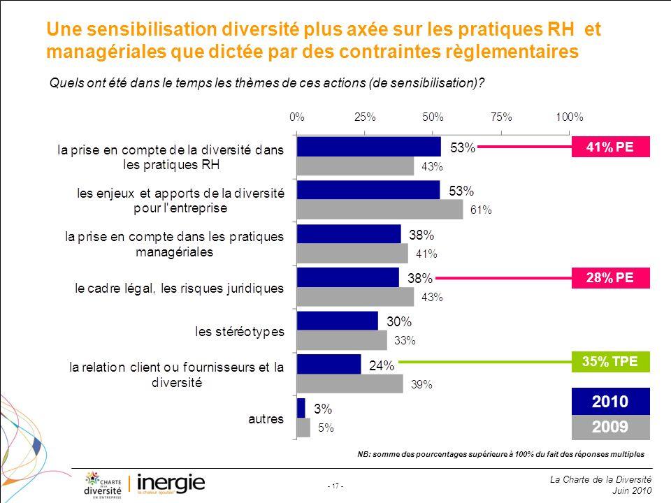Une sensibilisation diversité plus axée sur les pratiques RH et managériales que dictée par des contraintes règlementaires