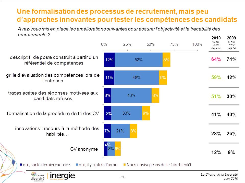 Une formalisation des processus de recrutement, mais peu d'approches innovantes pour tester les compétences des candidats