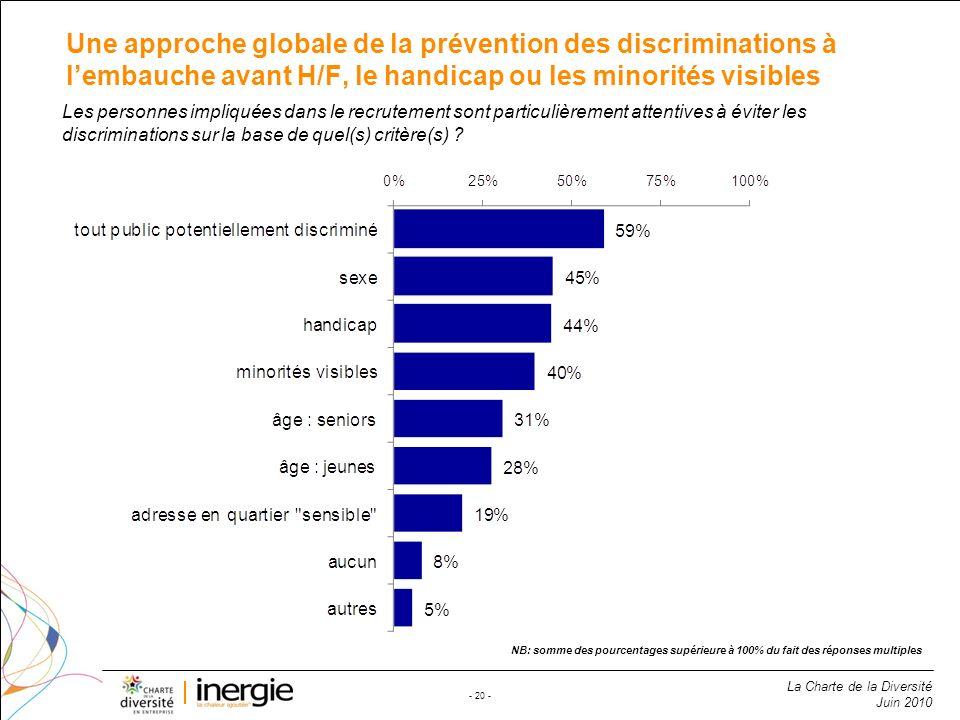 Une approche globale de la prévention des discriminations à l'embauche avant H/F, le handicap ou les minorités visibles