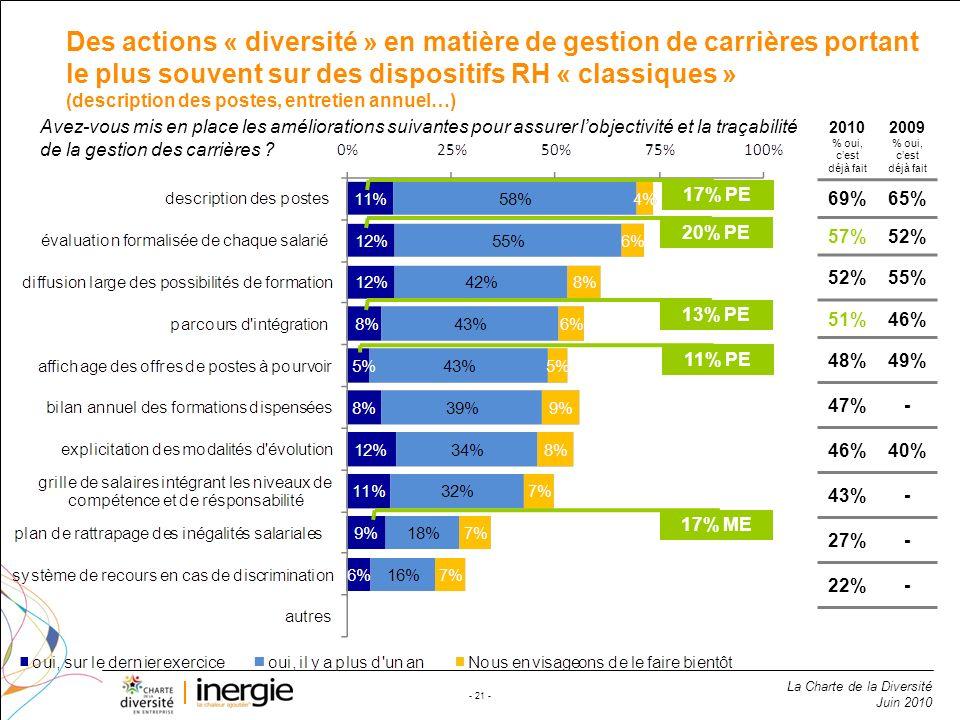 Des actions « diversité » en matière de gestion de carrières portant le plus souvent sur des dispositifs RH « classiques » (description des postes, entretien annuel…)