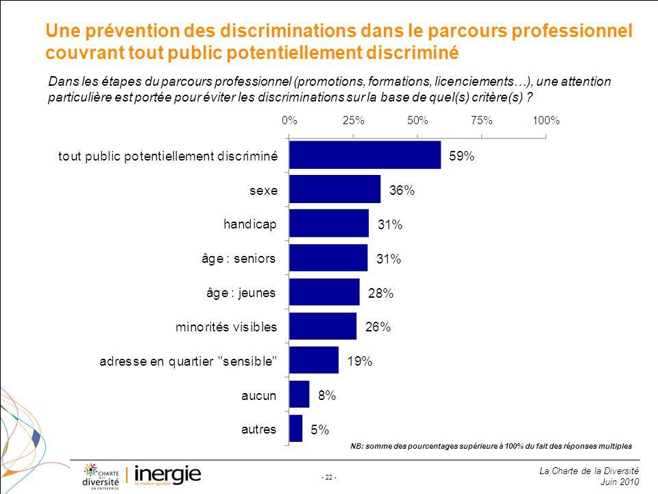 Une prévention des discriminations dans le parcours professionnel couvrant tout public potentiellement discriminé