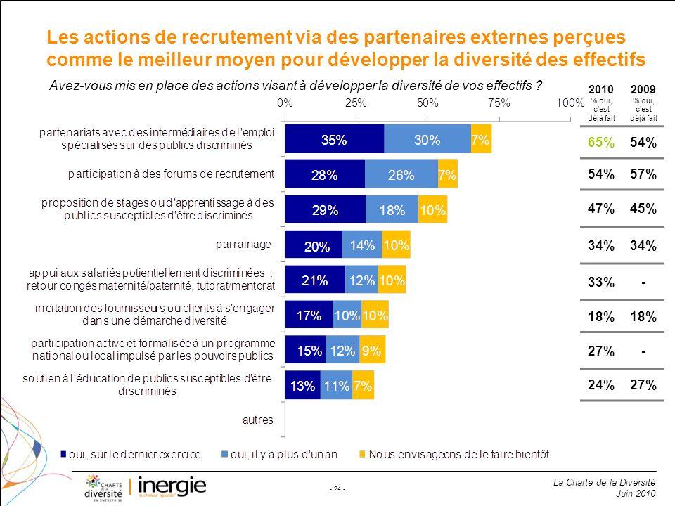Les actions de recrutement via des partenaires externes perçues comme le meilleur moyen pour développer la diversité des effectifs