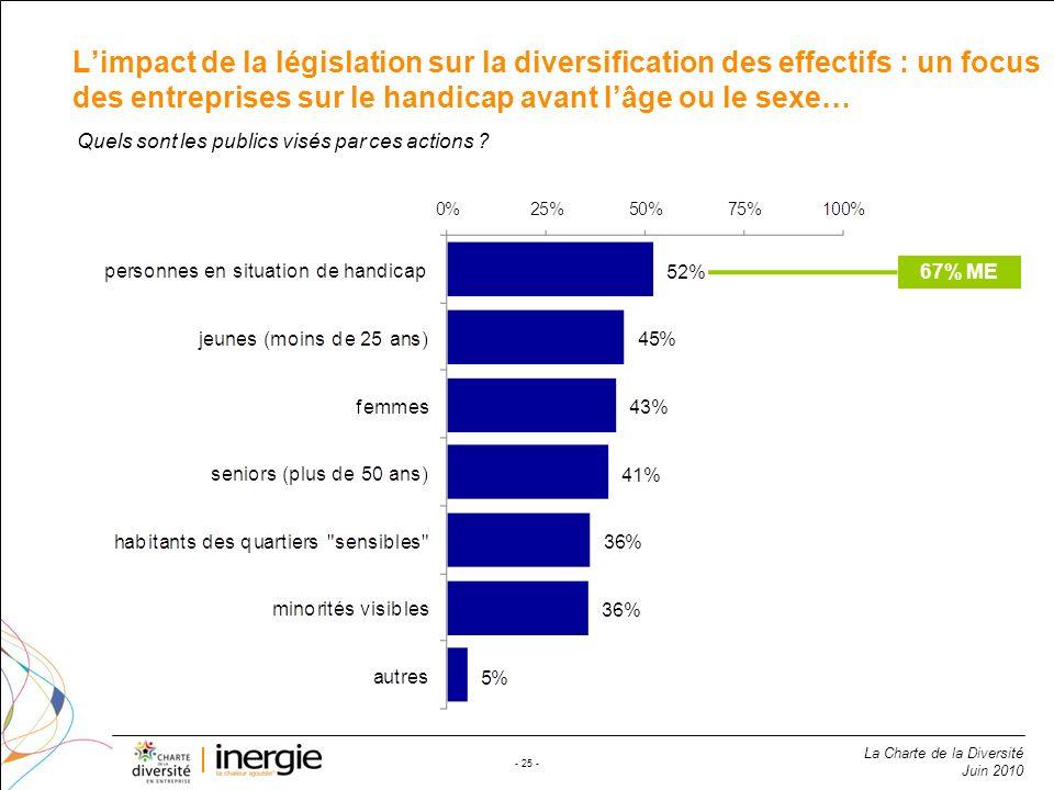 L'impact de la législation sur la diversification des effectifs : un focus des entreprises sur le handicap avant l'âge ou le sexe…