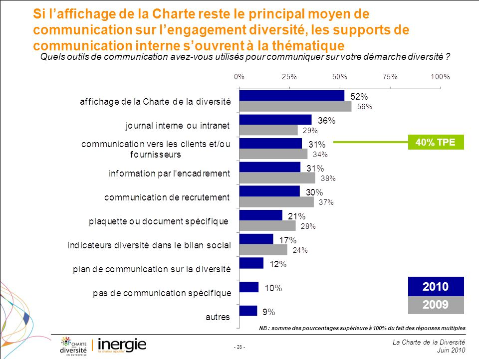Si l'affichage de la Charte reste le principal moyen de communication sur l'engagement diversité, les supports de communication interne s'ouvrent à la thématique