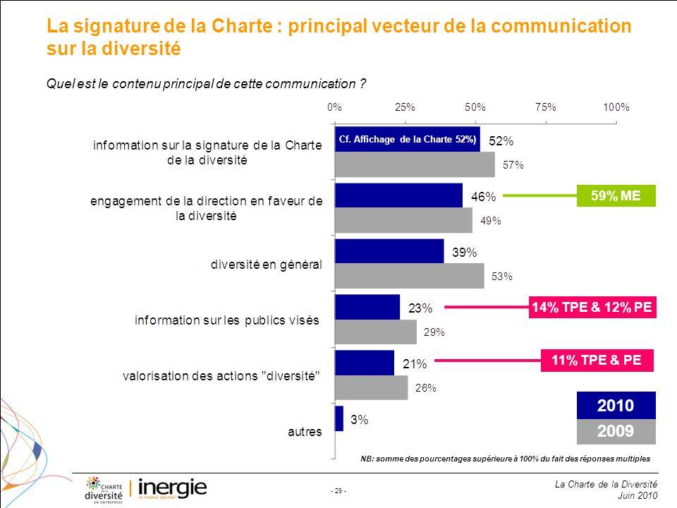 Cf. Affichage de la Charte 52%)