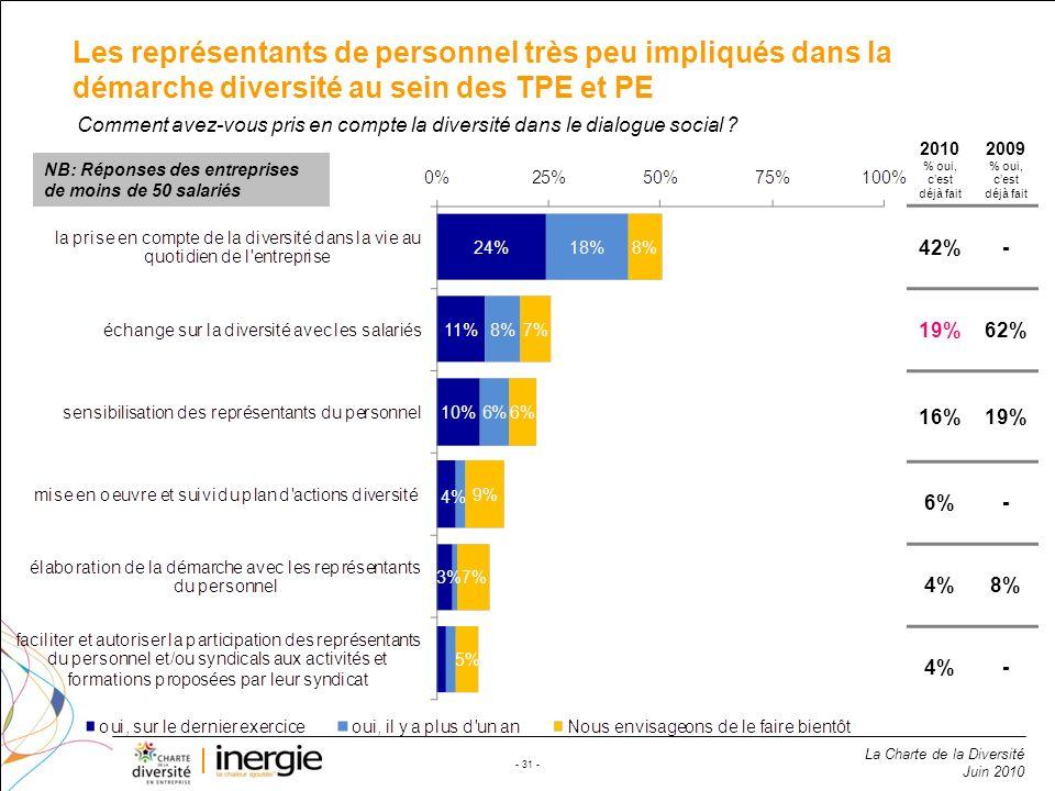 Les représentants de personnel très peu impliqués dans la démarche diversité au sein des TPE et PE