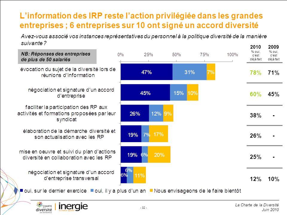 L'information des IRP reste l'action privilégiée dans les grandes entreprises ; 6 entreprises sur 10 ont signé un accord diversité
