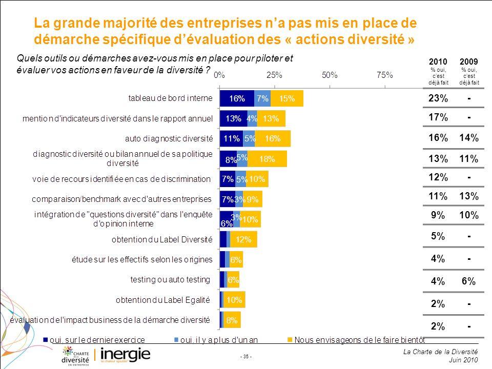 La grande majorité des entreprises n'a pas mis en place de démarche spécifique d'évaluation des « actions diversité »