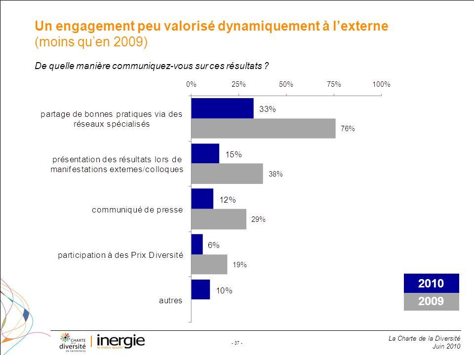 Un engagement peu valorisé dynamiquement à l'externe (moins qu'en 2009)